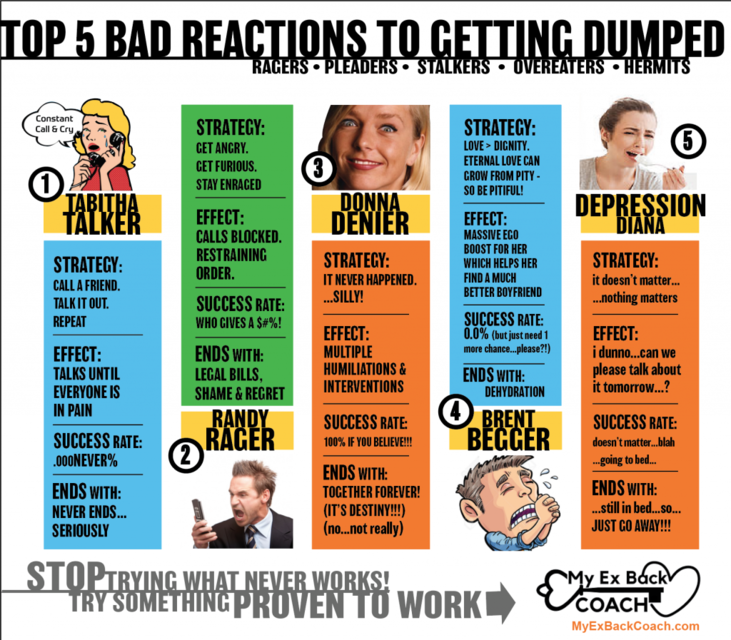 Reactions to being dumped infographic