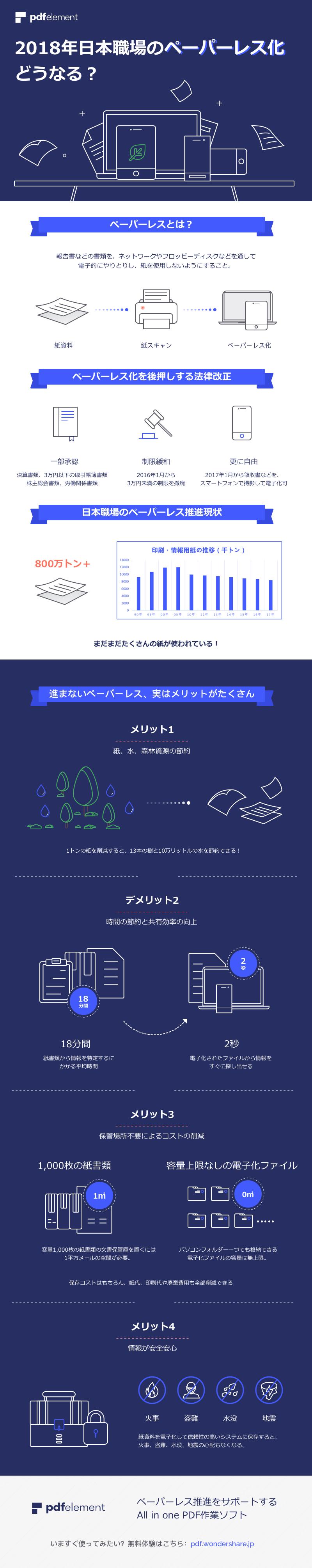 2018年日本職場のペーパーレス化、どうなる?