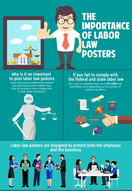 Labour law posters importance infographic