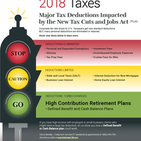 Major tax deductions impacted image