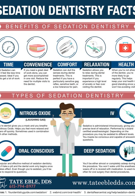 Sedation dentistry infographic 1