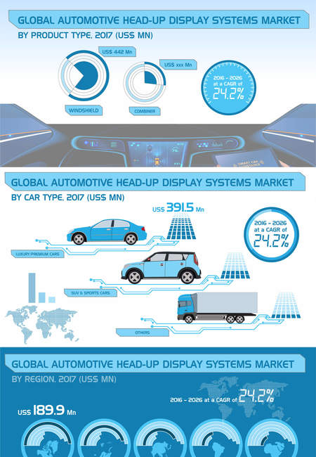 Global automotive head up display market infographic