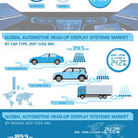 Global automotive head up display market infographic