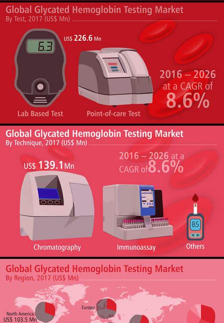 Glycated hemoglobin testing market infographic