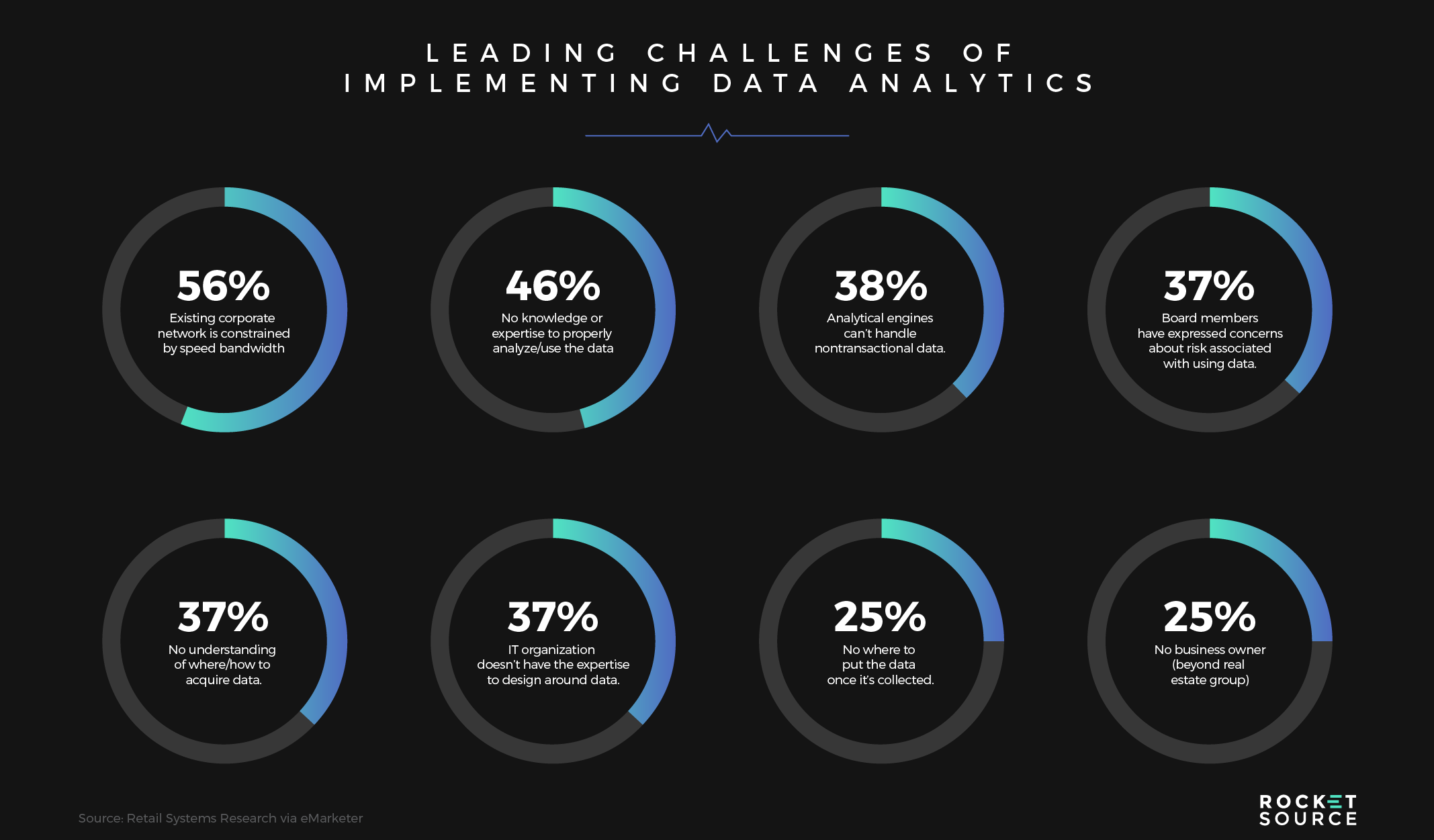 Leading Challenges of Data as a Service