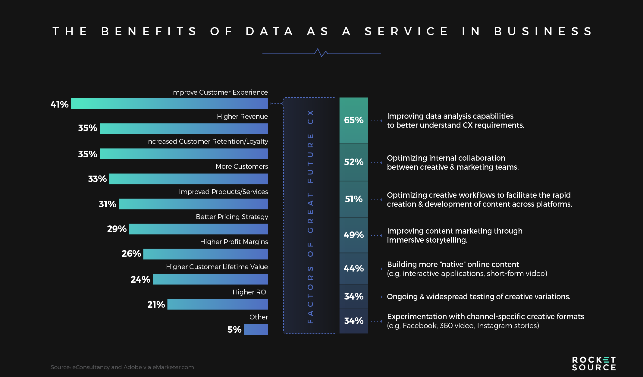 Benefits of Data as a Service in Business