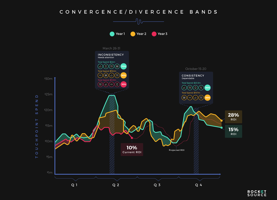 Convergence divergence bands