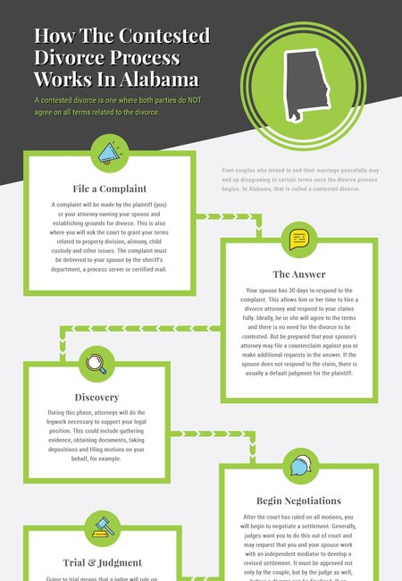 Infographic divorce process
