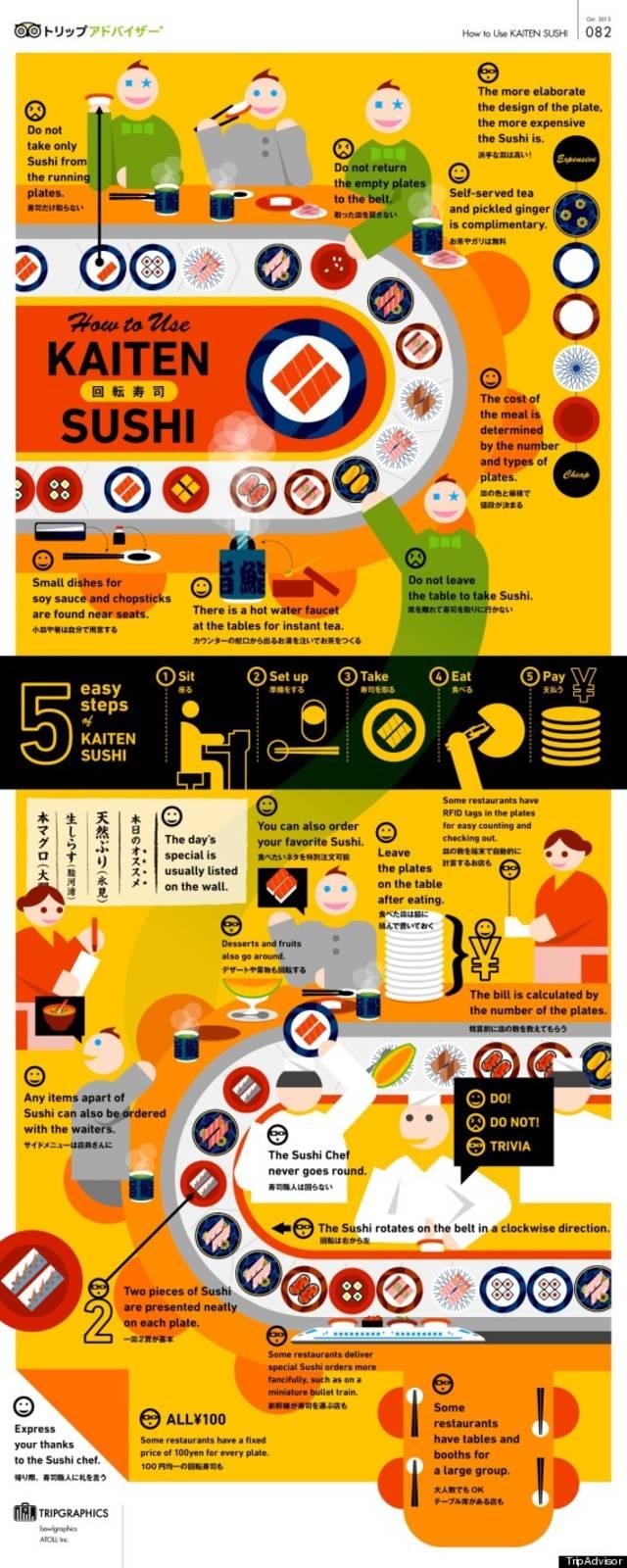 O infographic kaitensushi 570