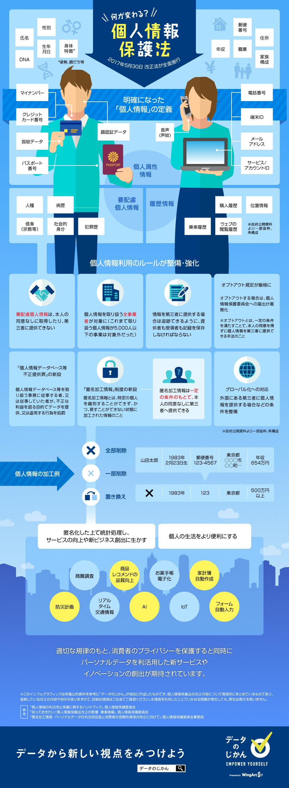 何が変わる? 改正個人情報保護法