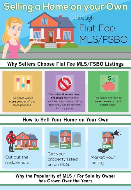 Selling a home mls fsbo listings