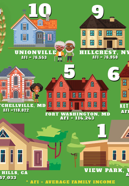 Riches black communities infographic