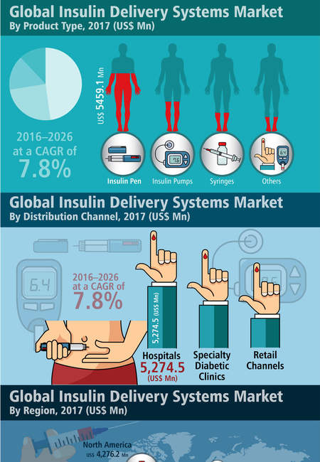 Global insulin delivery systems market infographic plaza