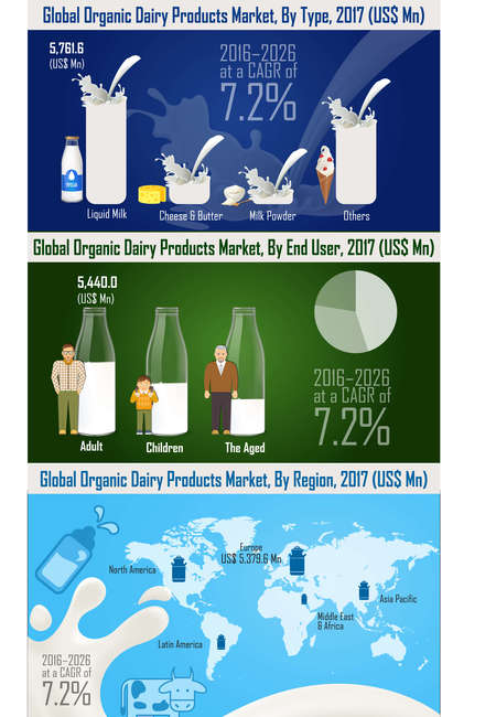 Global organic dairy products market infographic