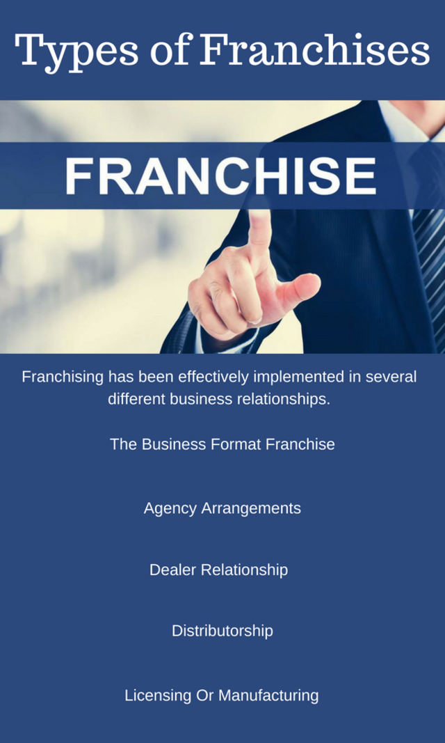Types of franchises