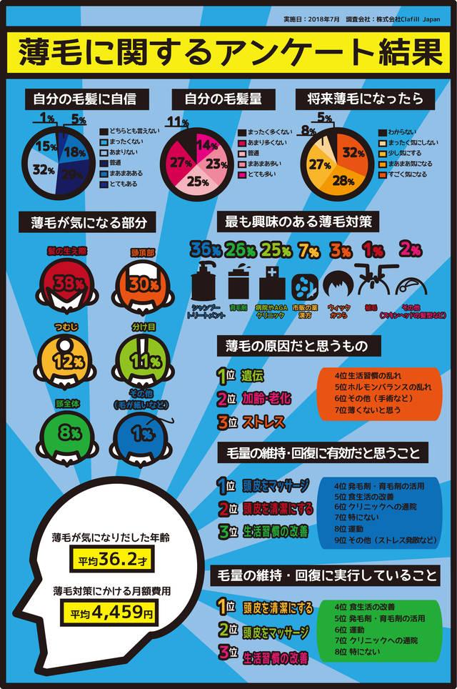 %e8%96%84%e6%af%9b%e3%81%ab%e9%96%a2%e3%81%99%e3%82%8b%e3%82%a4%e3%83%b3%e3%83%95%e3%82%a9%e3%82%af%e3%82%99%e3%83%a9%e3%83%95%e3%82%a3%e3%83%83%e3%82%af%e3%82%b9%e5%ae%8c%e6%88%90
