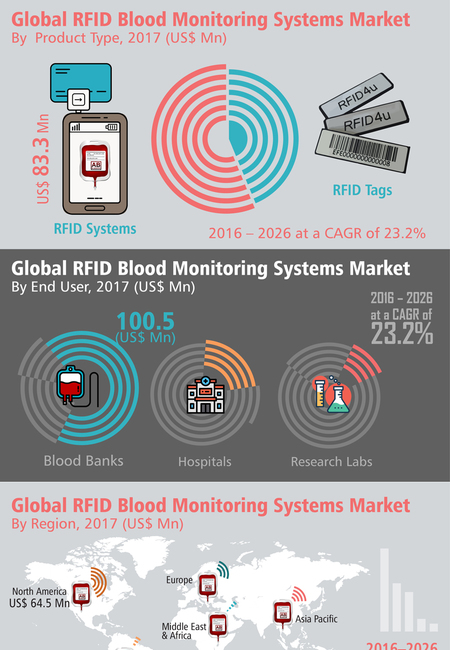 Rfid blood monitoring systems market infographic
