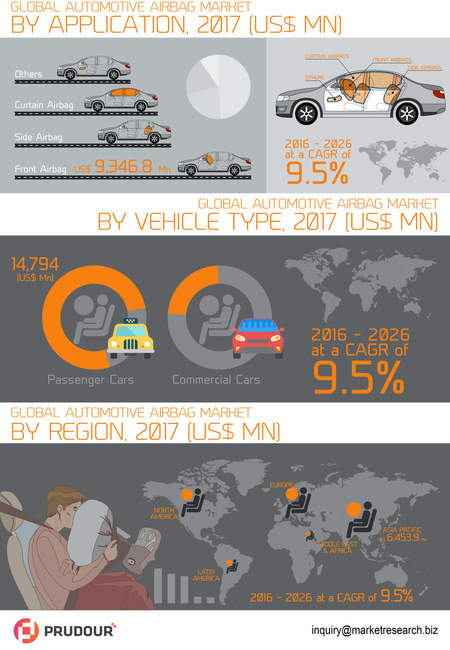 Global automotive airbag market infographic