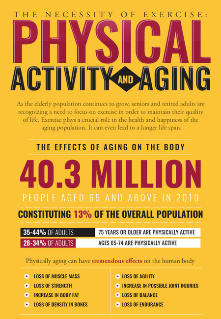 The necessity of exercise physical activity and aging