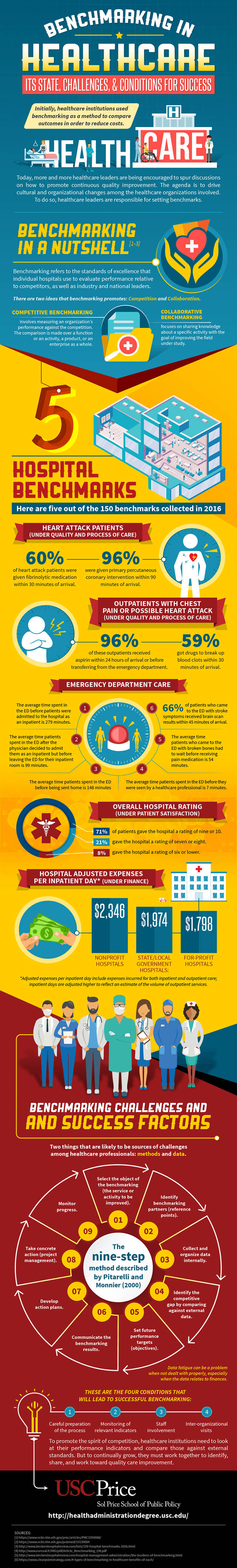 Benchmarking in healthcare