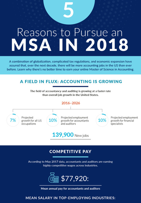 Why pursue an msm degree online