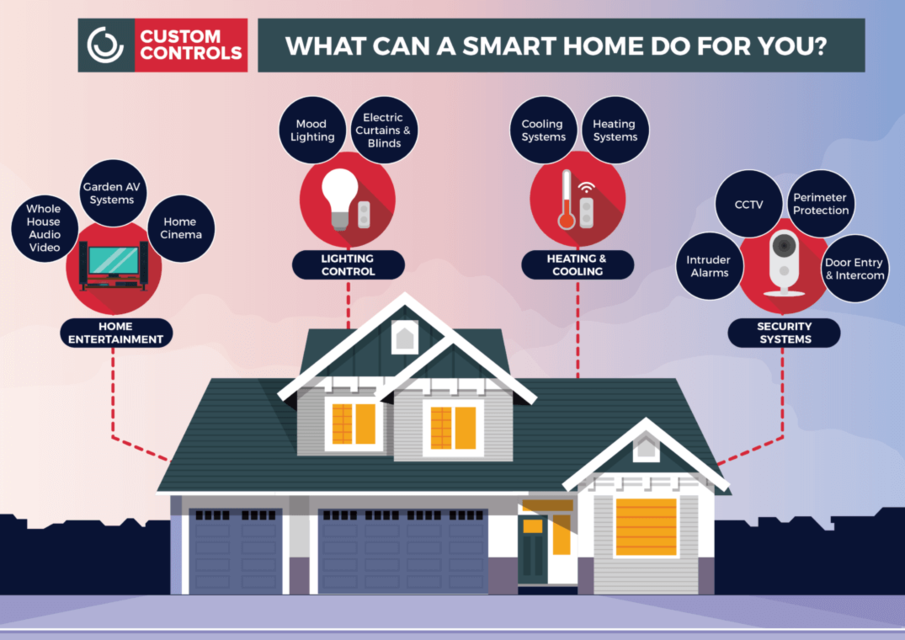Smart home 01 1075x760