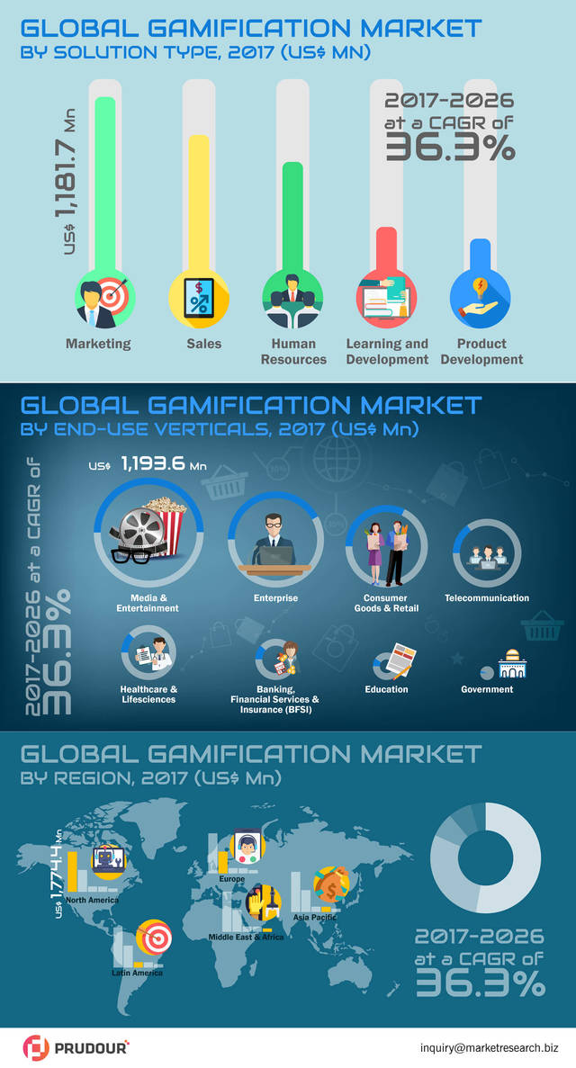 Global gamification market infographic