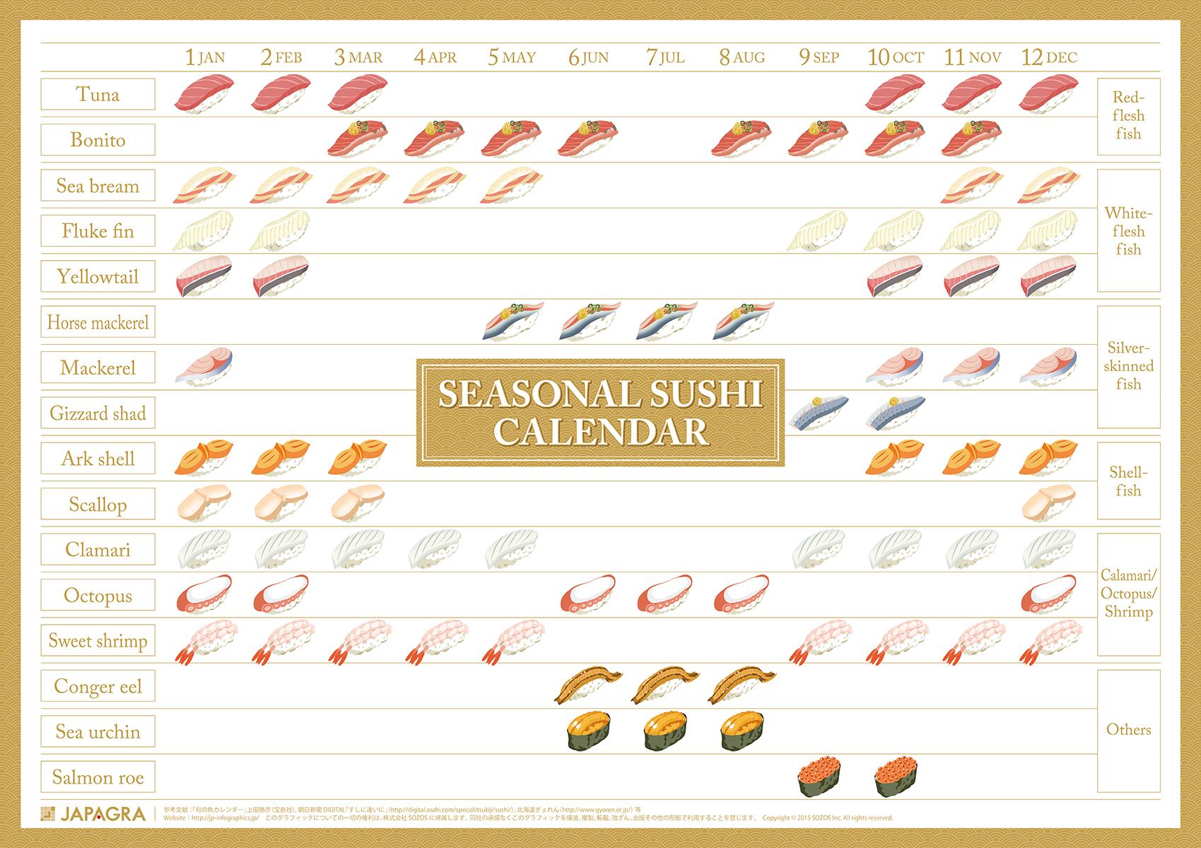 今一番おいしい!がわかる、 旬の寿司ネタカレンダー