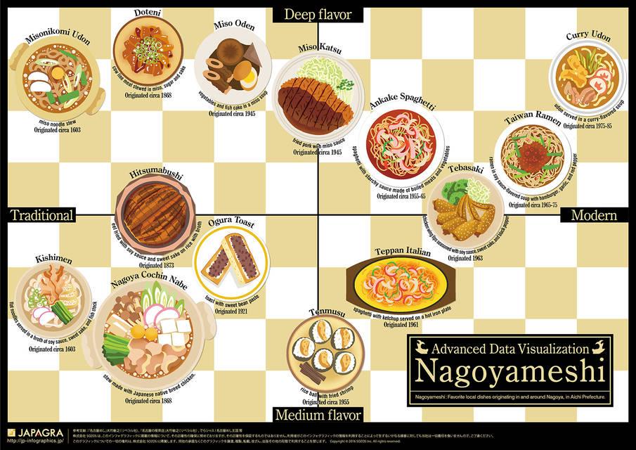 Nagoyameshi main