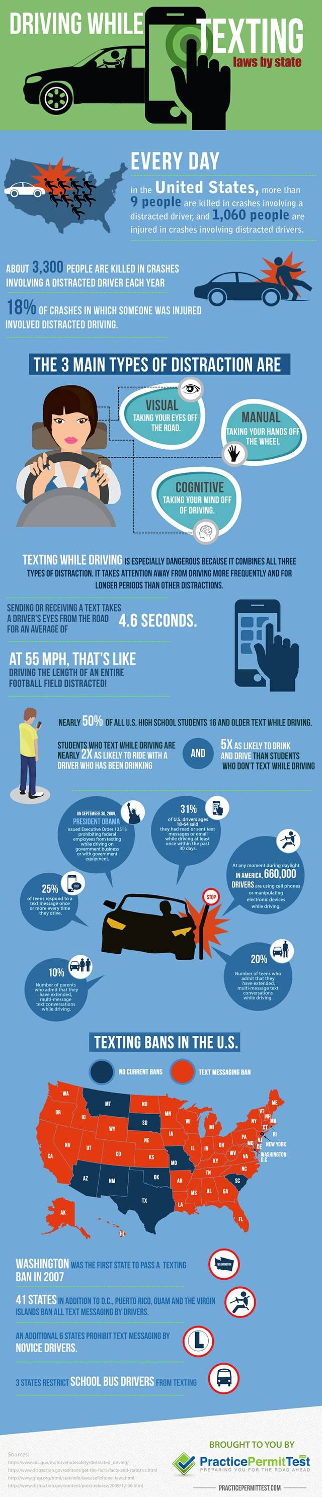 Driving while texting infographic