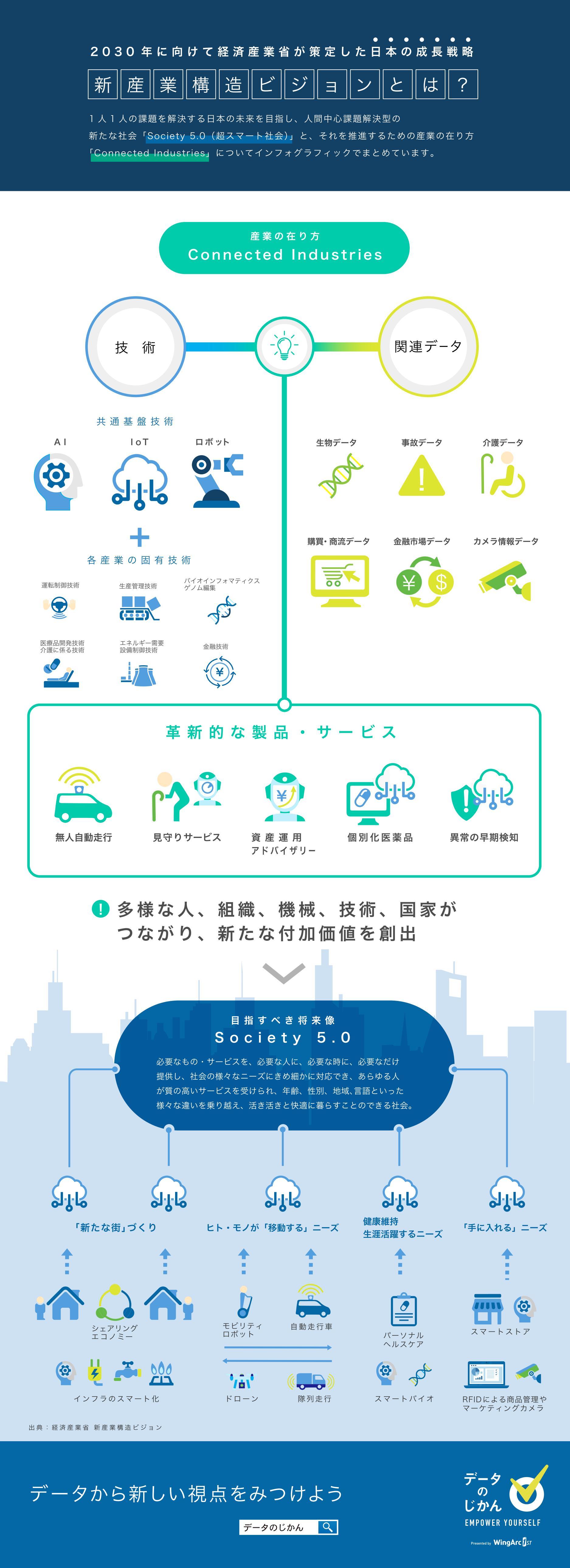 2030年に向けて経済産業省が策定した日本の成長戦略 新産業構造ビジョンとは?