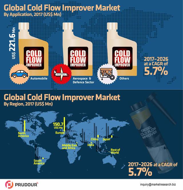 Global cold flow improver market infographic
