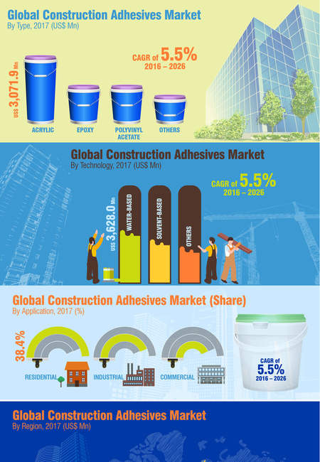 Global construction adhesives market infographic