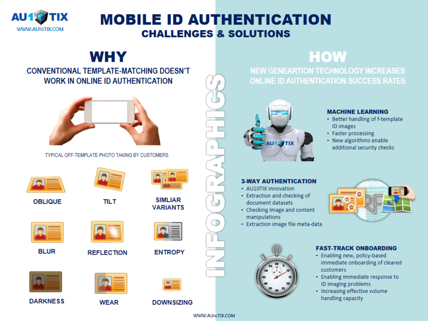 Ix infographics   mobile id authentication challenges   solutions
