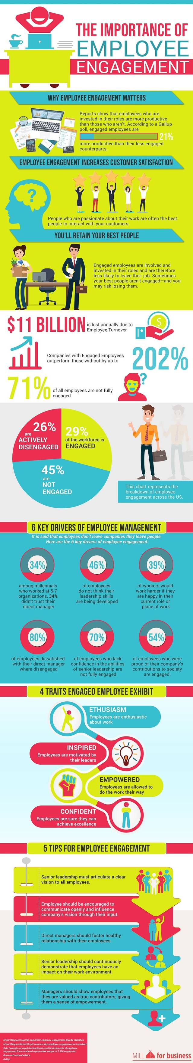 Why is employee engagement important