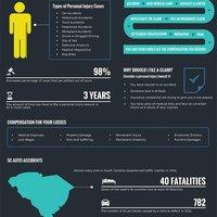 Jeffcoat sc personal injury statistics