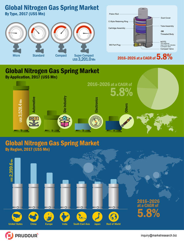 Global nitrogen gas springs market infographic