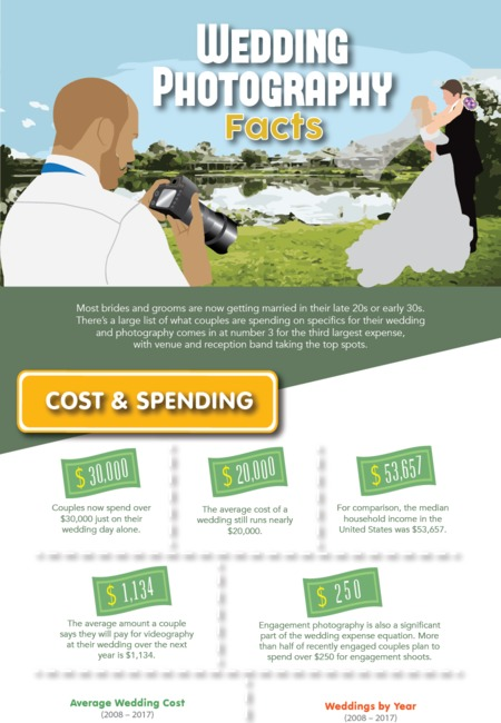 Wedding photography facts