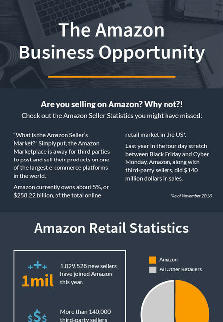 Amazon business opportunity 1