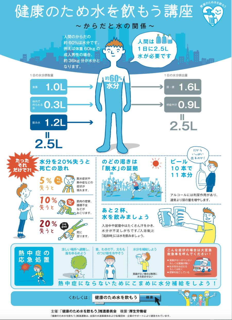 「健康のために水を飲もう講座」 体と水の関係
