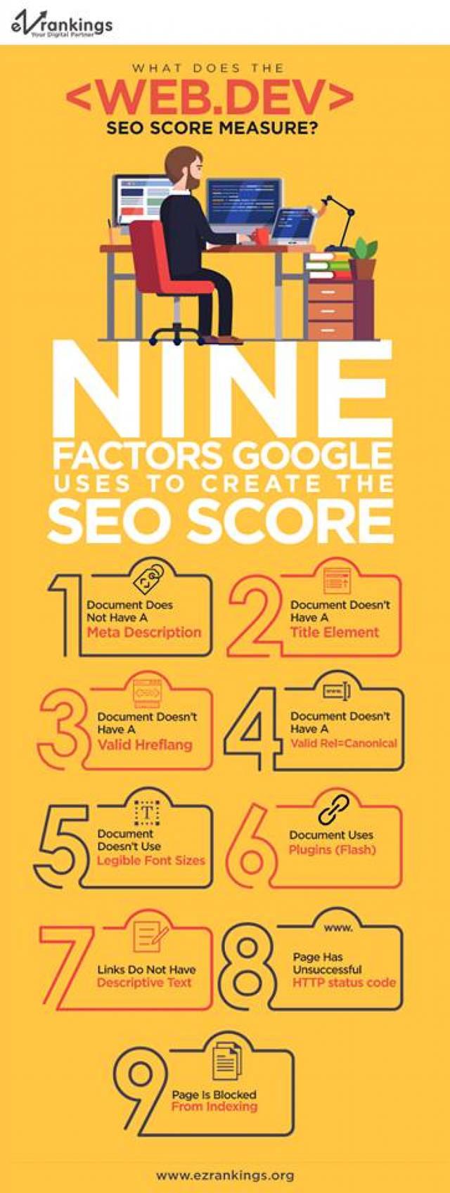 Nine factors google uses to create the seo score 5bf3e17249502 w1500