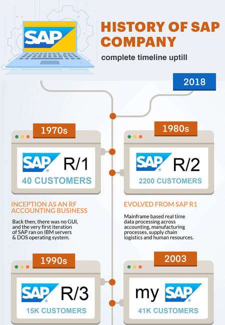 History of sap company