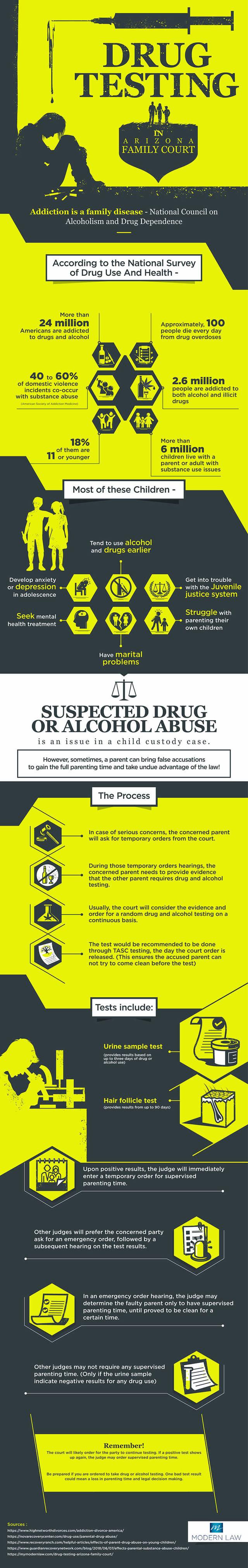 Drug testing in arizona small