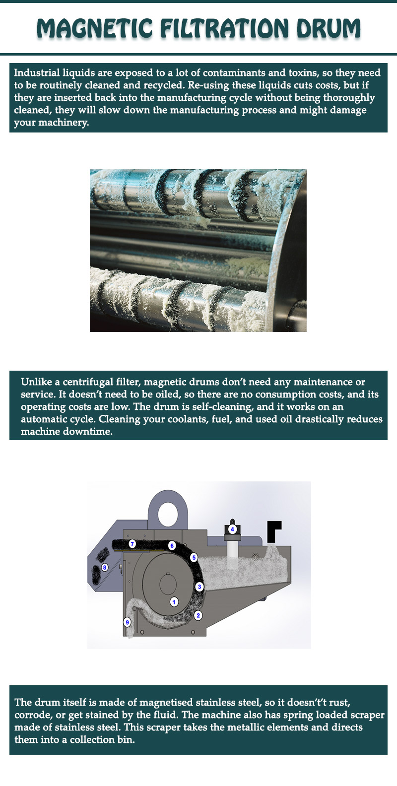 Why Magnetic Drum Is Used for Industrial Cleaning Process?