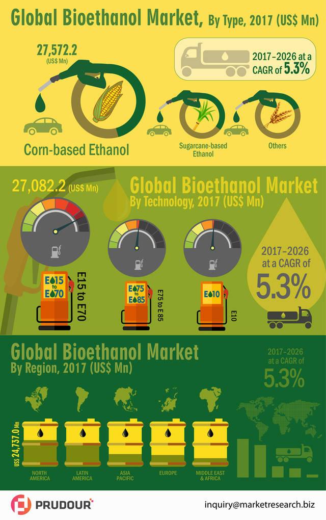 Infographics global bioethanol market infographic