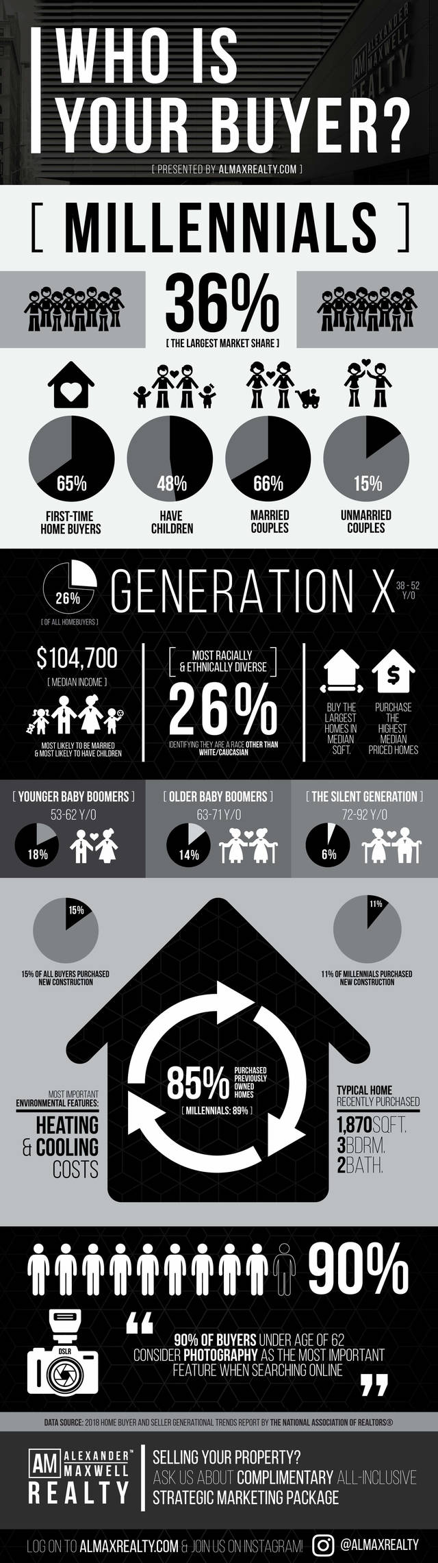 Real estate infographic by almax realty