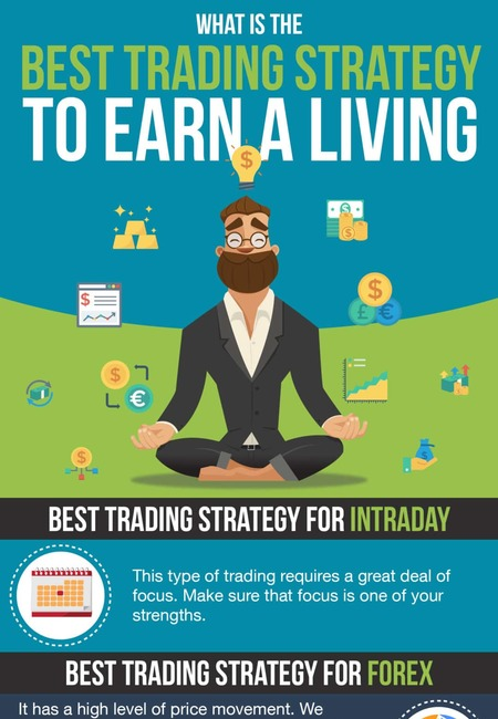 Best trading strategy 1080x5023