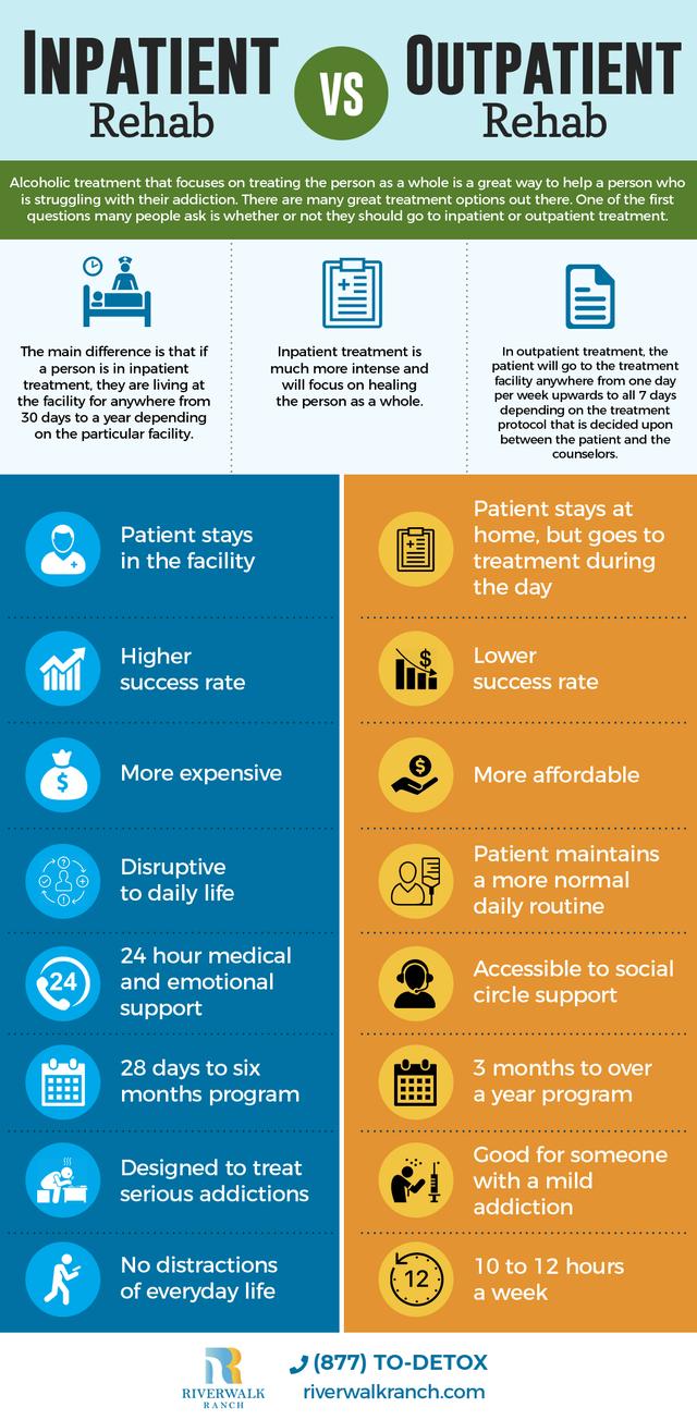 Inpatient outpatient rehab