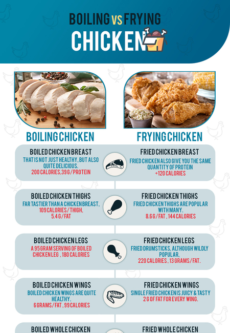 Boiling vs frying infographic