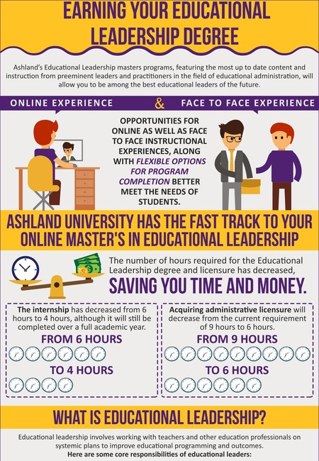 Ashland university educationa leadership degree online